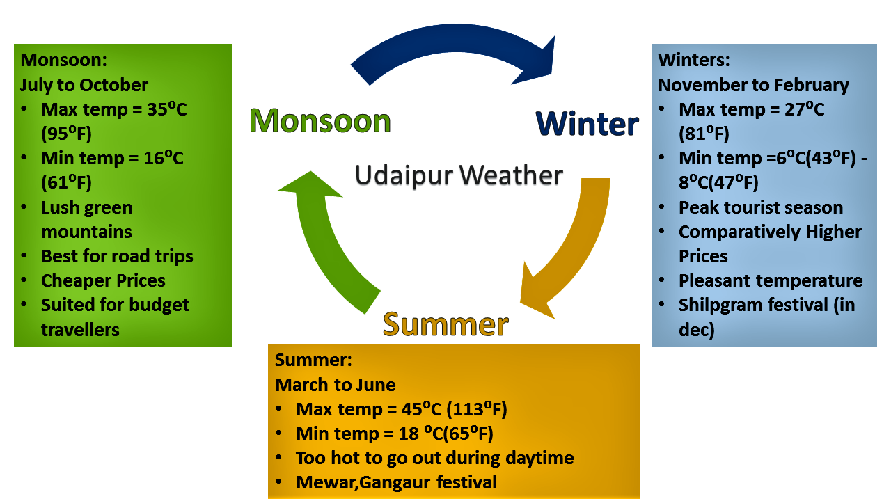 Temp in Udaipur – Weather and Climate in Udaipur City