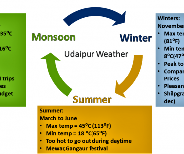 Weather Udaipur, Rajasthan – Climate & Temperate Forecast of Udaipur City